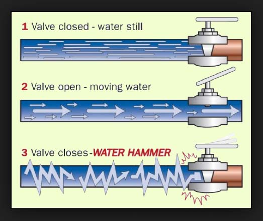 how a water hammer works